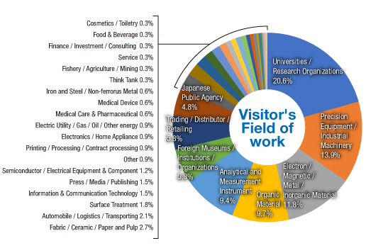 Exhibitor's Field of work