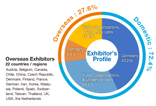 Exhibitor's participating countries